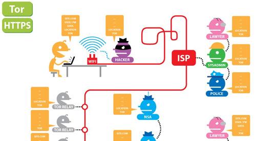 EFF-Tor-HTTPS